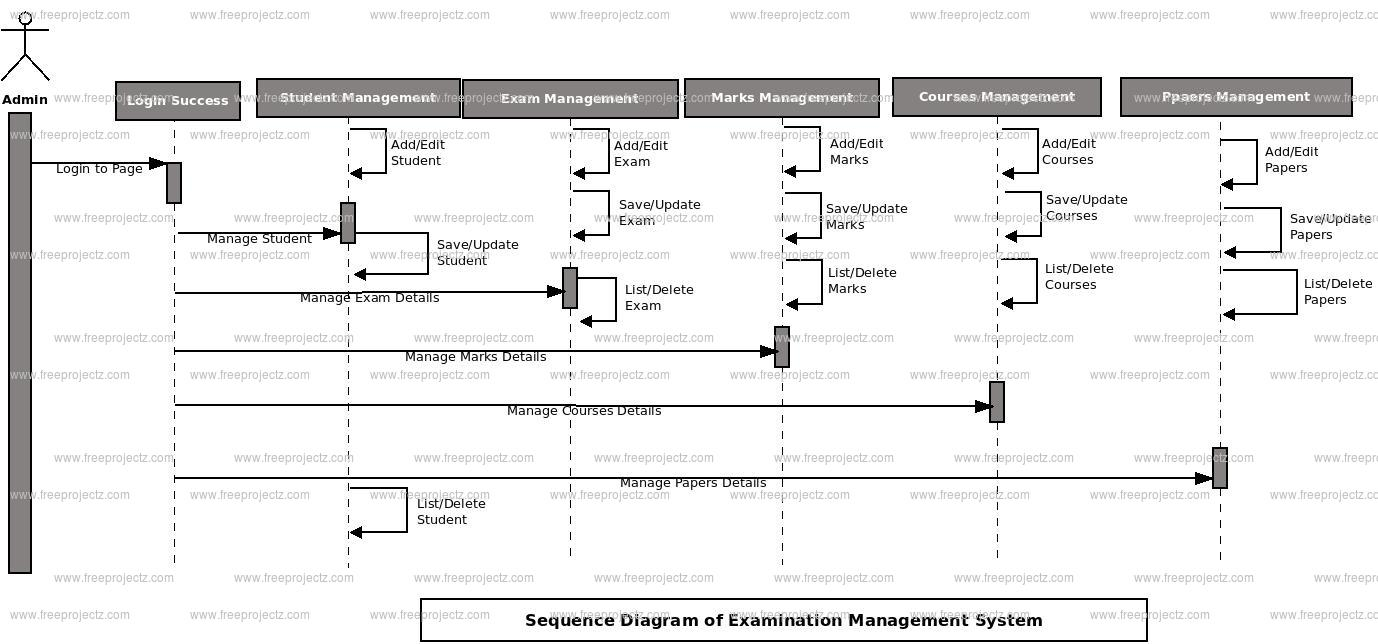 hight resolution of login sequence diagram of examination management system