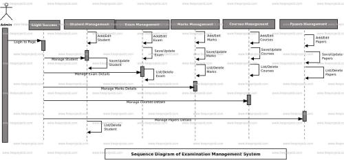 small resolution of login sequence diagram of examination management system