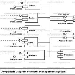 Uml Component Diagram Database Management Application Rosemount 3051 Pressure Transmitter Wiring Hostel System | Freeprojectz