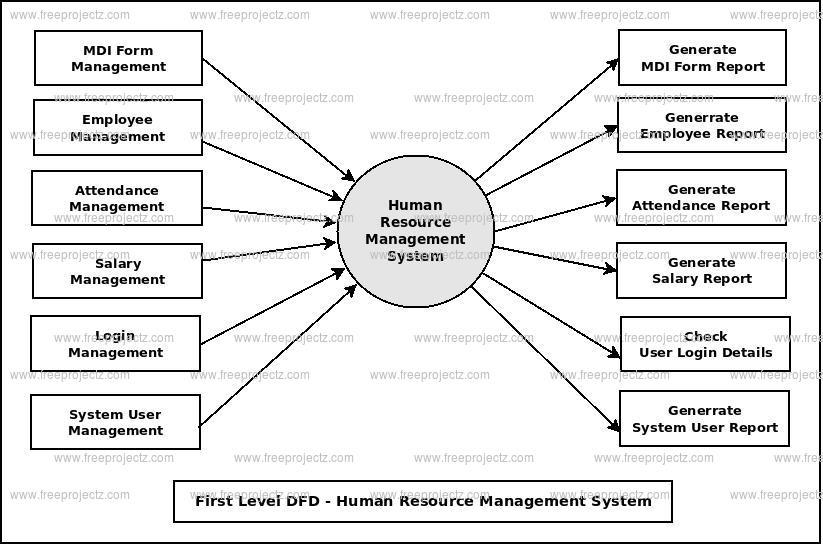 Human Resource Management System Dataflow Diagram (DFD