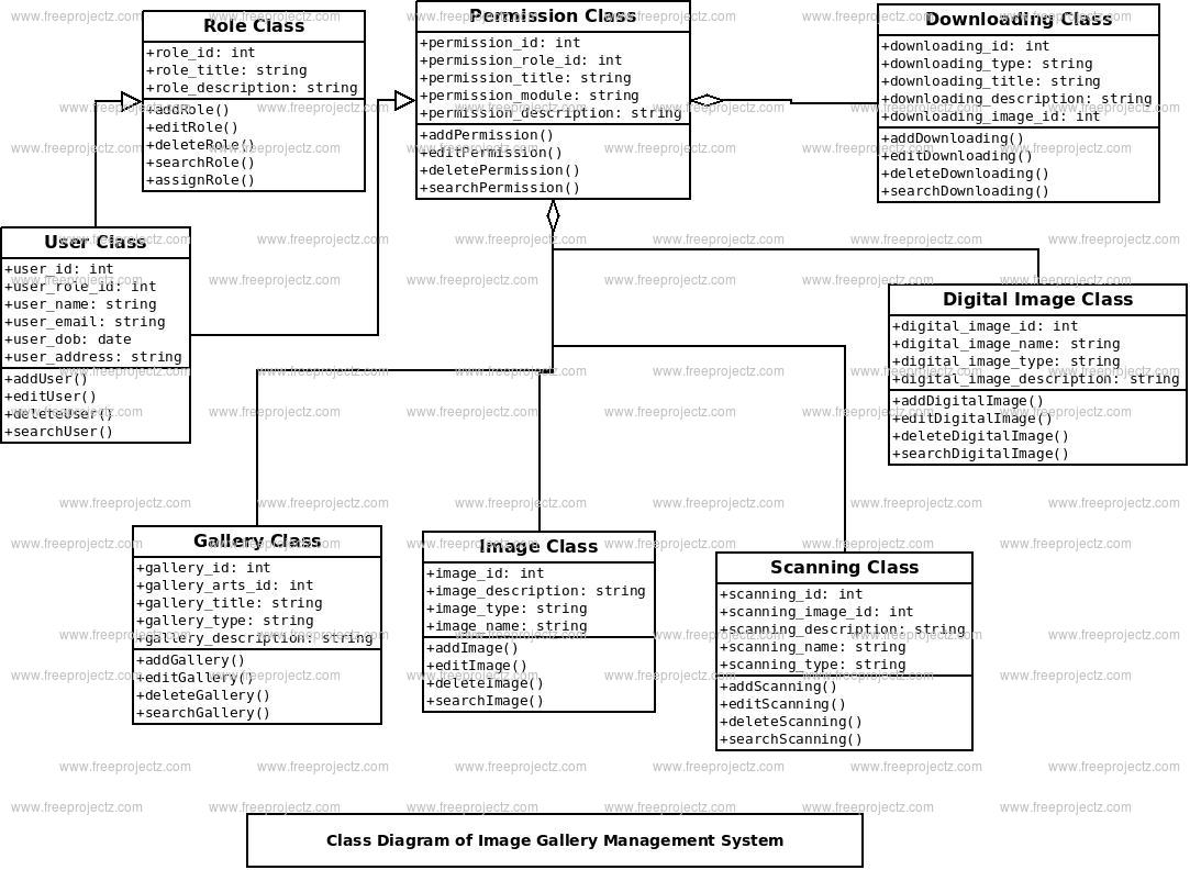 Image Gallery Management System Class Diagram