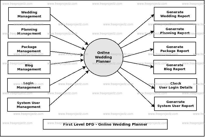 wedding planner data flow diagram