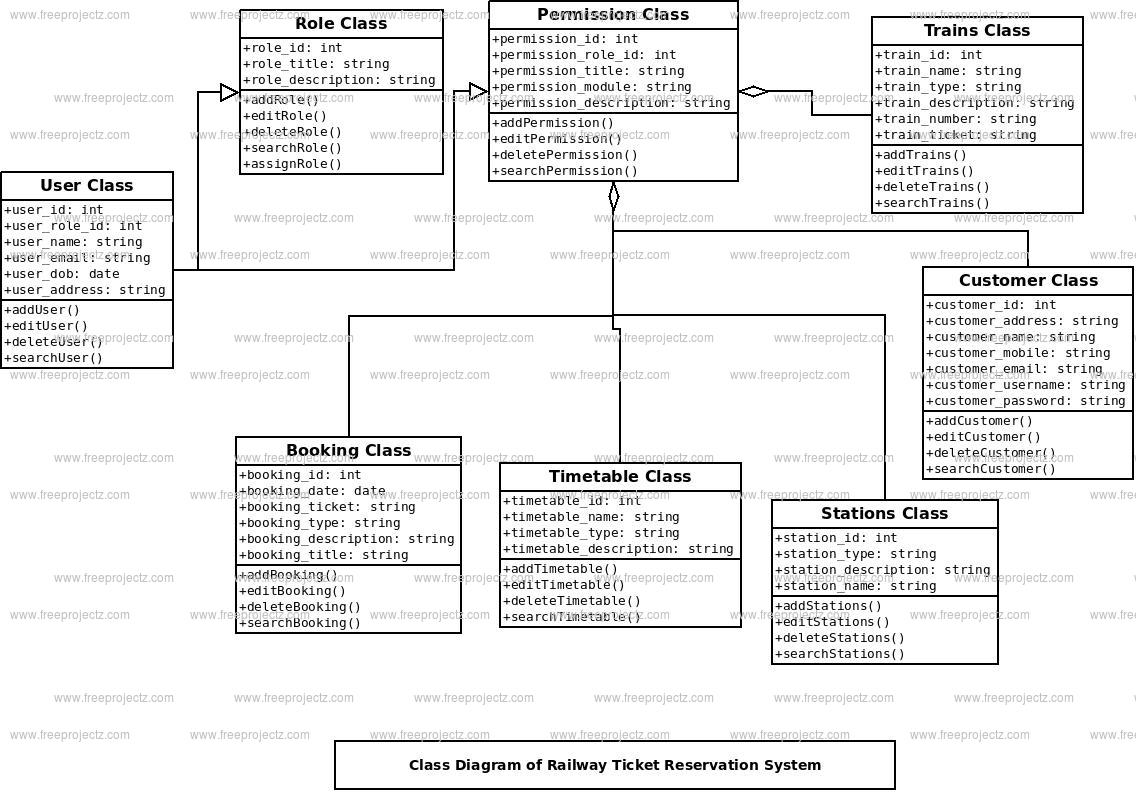 Railway Ticket Reservation System Class Diagram