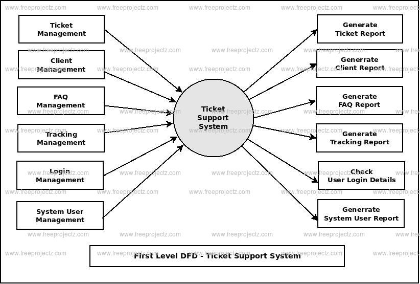 Ticket Support System Dataflow Diagram (DFD) FreeProjectz