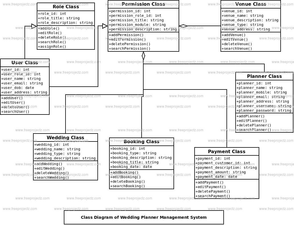 Wedding Planner Management System Uml Diagram