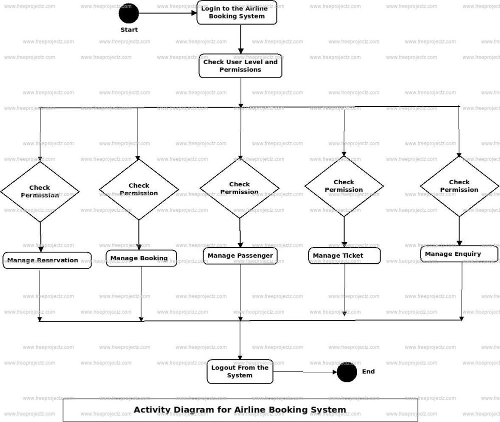 medium resolution of airline booking system activity diagram