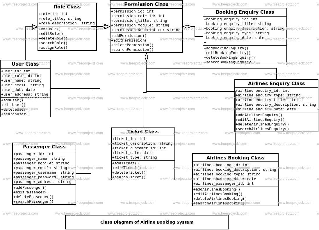 hight resolution of airline booking system class diagram