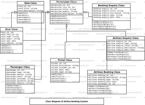 small resolution of airline booking system class diagram