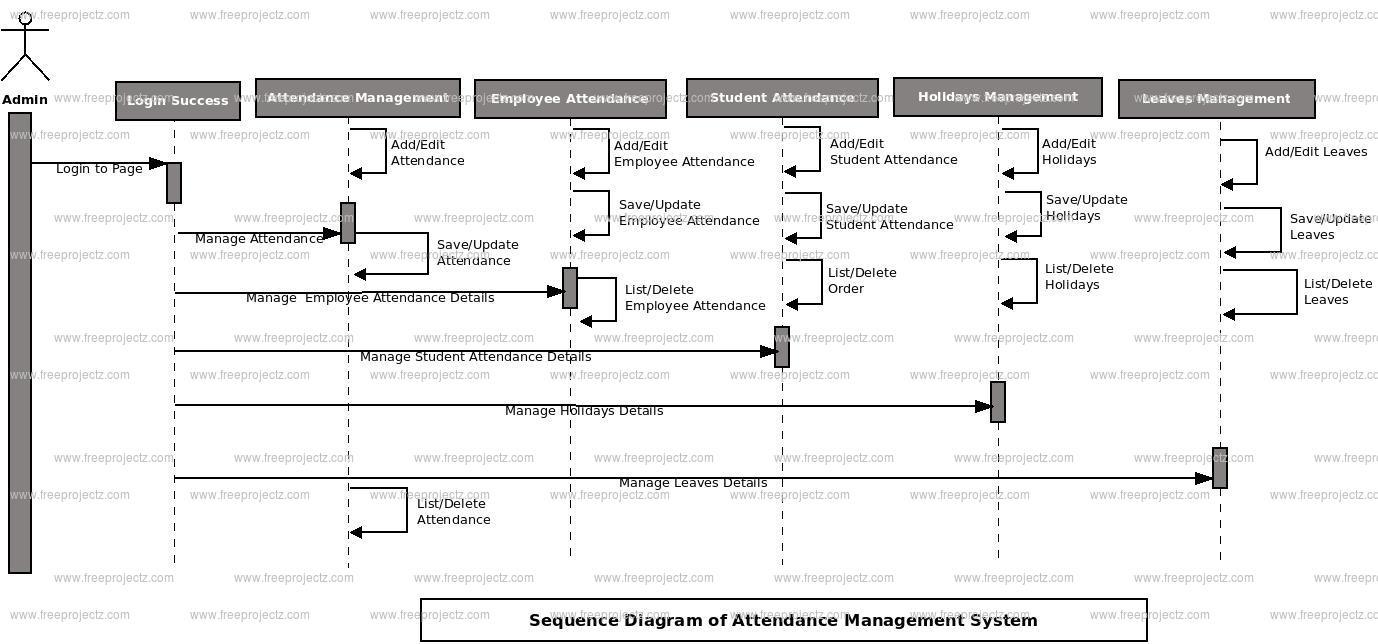 Attendance Management System Sequence UML Diagram