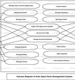 auto spare parts management system use case diagram [ 1251 x 819 Pixel ]