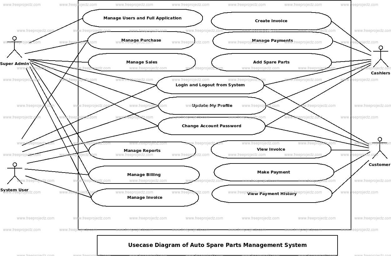 hight resolution of auto spare parts management system use case diagram