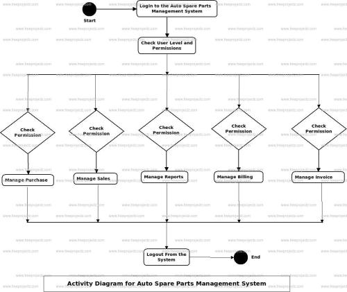 small resolution of login activity diagram of auto spare parts management system