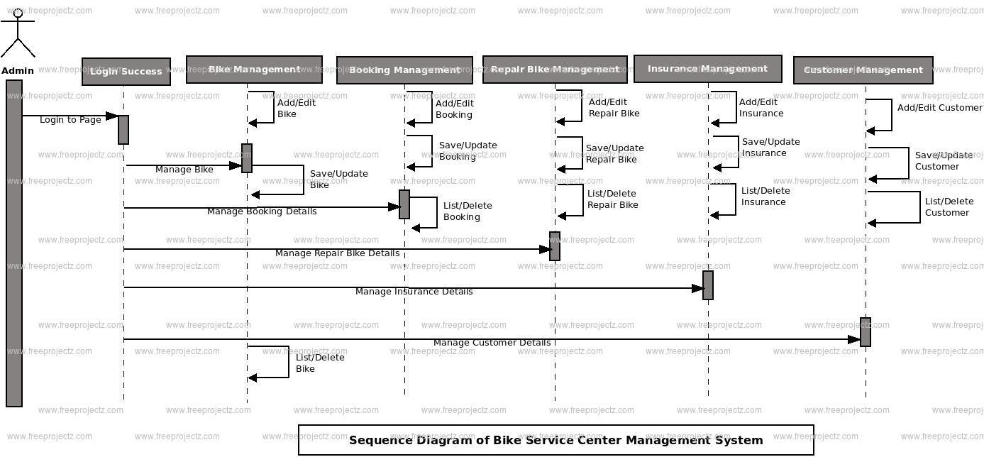 Bike Service Center Management System Sequence UML Diagram