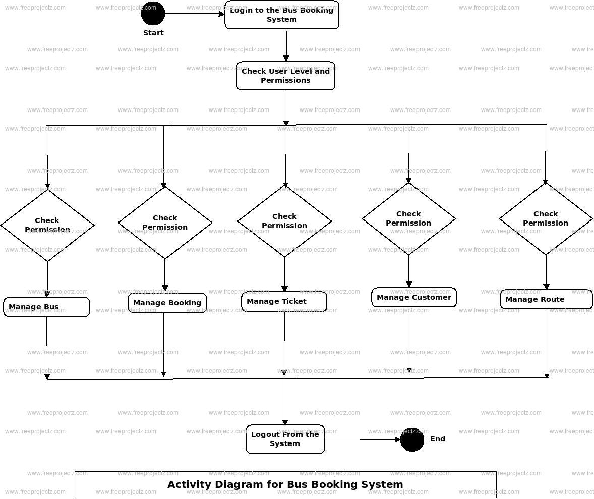 hight resolution of bus booking system activity diagram