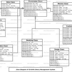 Class Diagram For Library Management System Ford 12 Volt Generator Wiring Cd Dvd Freeprojectz