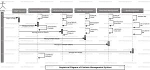 Canteen Management System Sequence UML Diagram | FreeProjectz
