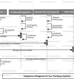car parking system sequence diagram [ 1405 x 644 Pixel ]