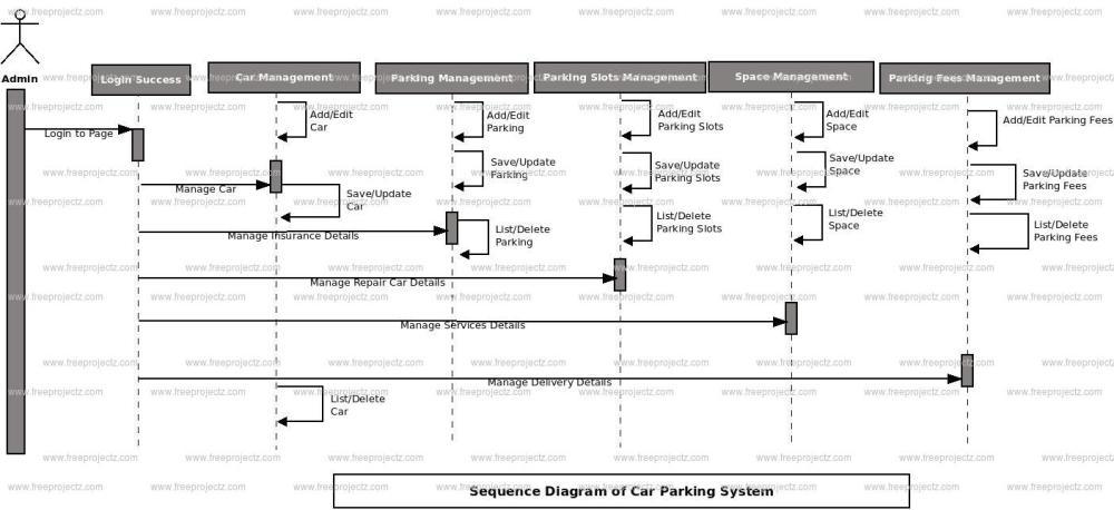 medium resolution of car parking system sequence diagram