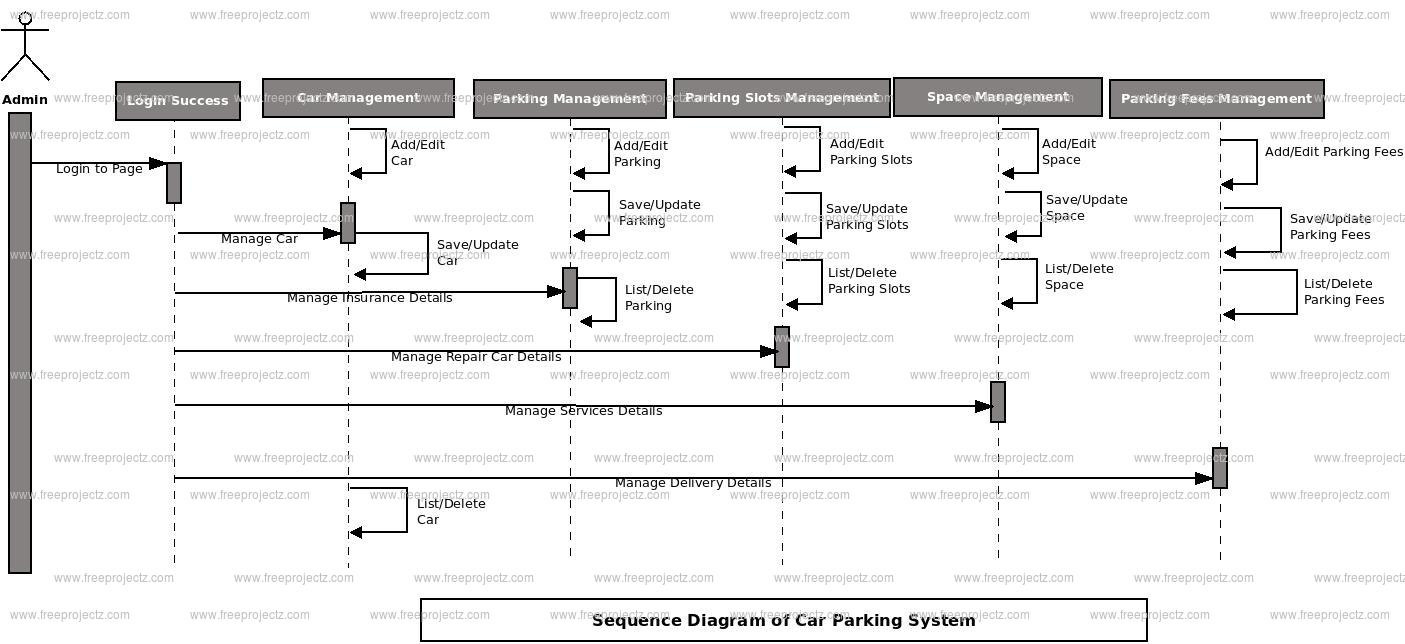 hight resolution of car parking system sequence diagram