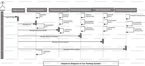 small resolution of car parking system sequence diagram