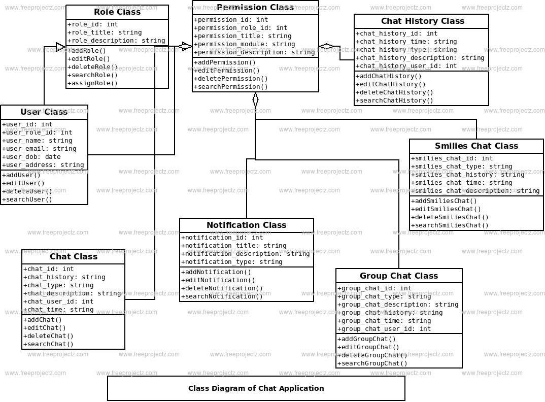 hight resolution of chat application class diagram