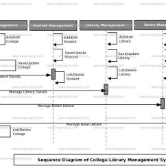 Class Diagram For Library Management System In Uml Dsl Wiring College Sequence | Freeprojectz