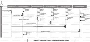 College Library Management System Sequence UML Diagram | FreeProjectz