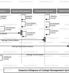 login sequence diagram of college management system  [ 1378 x 644 Pixel ]