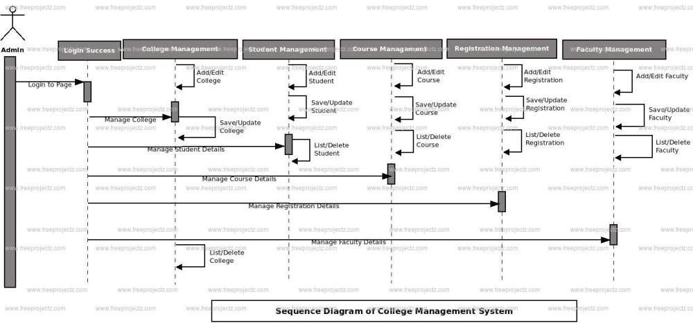 medium resolution of login sequence diagram of college management system