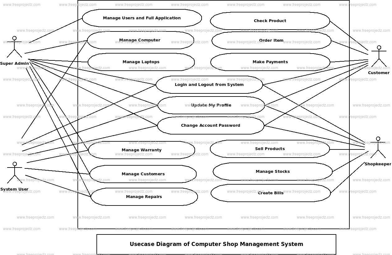 Computer Shop Management System Use Case Diagram