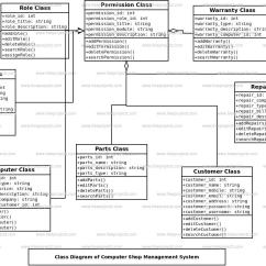 Class System Diagram Mercury Alpha One Outdrive Computer Shop Management Freeprojectz