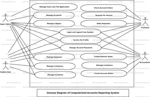 small resolution of computerized accounts reporting system use case diagram