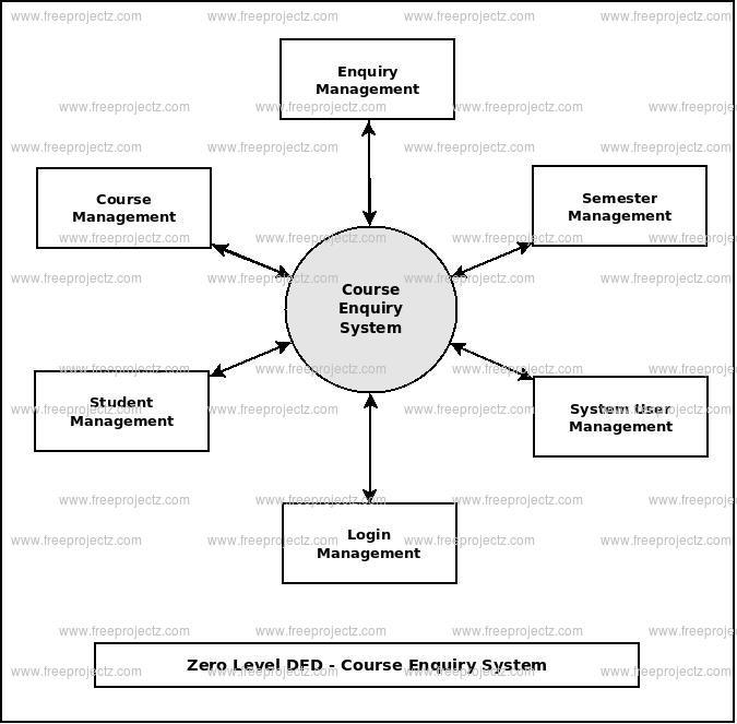 Course Enquiry System Dataflow Diagram (DFD) FreeProjectz