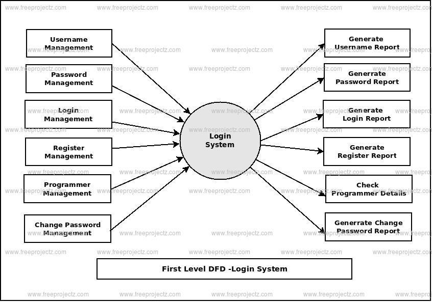 Login System Dataflow Diagram (DFD) FreeProjectz