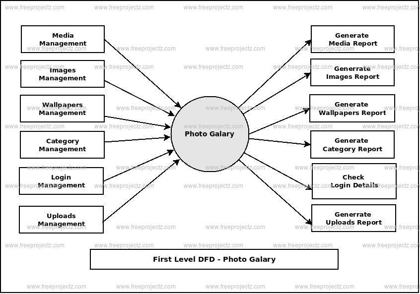 Photo Galary Dataflow Diagram (DFD) FreeProjectz