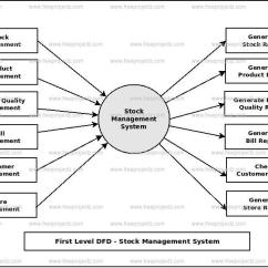 Inventory Management Data Flow Diagram Zafira B Wiring Diagrams Stock System Dataflow Dfd Freeprojectz First Level 1st Of