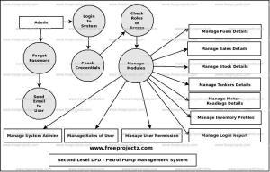 Petrol Pump Management System Dataflow Diagram (DFD