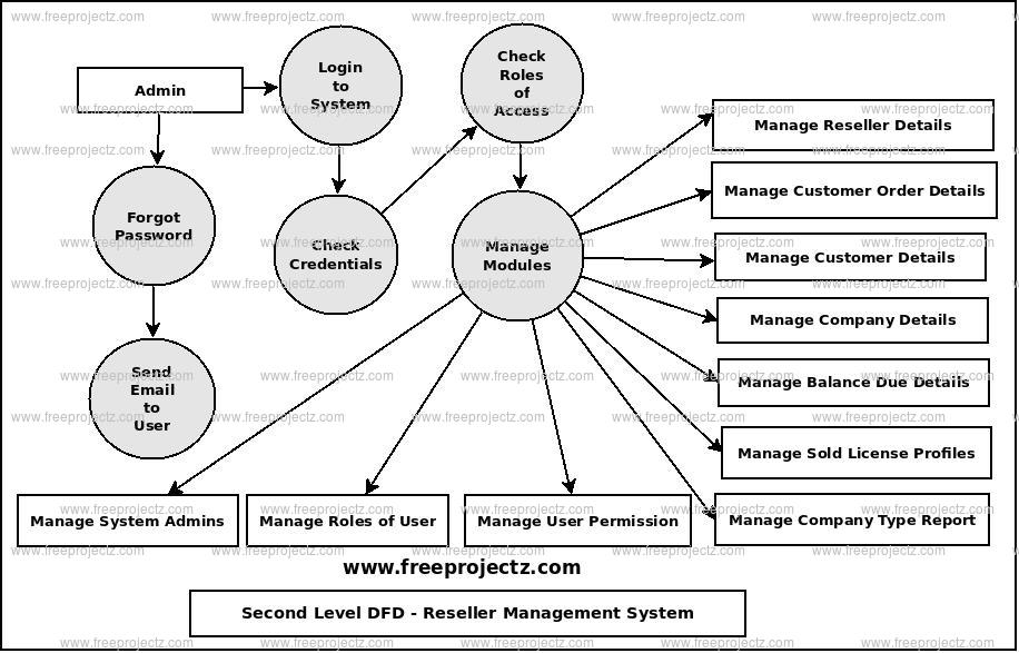 Reseller Management System Dataflow Diagram (DFD) FreeProjectz