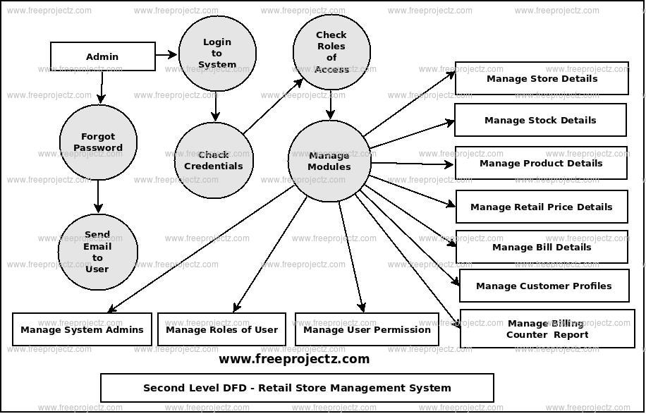 Retail Store Management System Dataflow Diagram (DFD