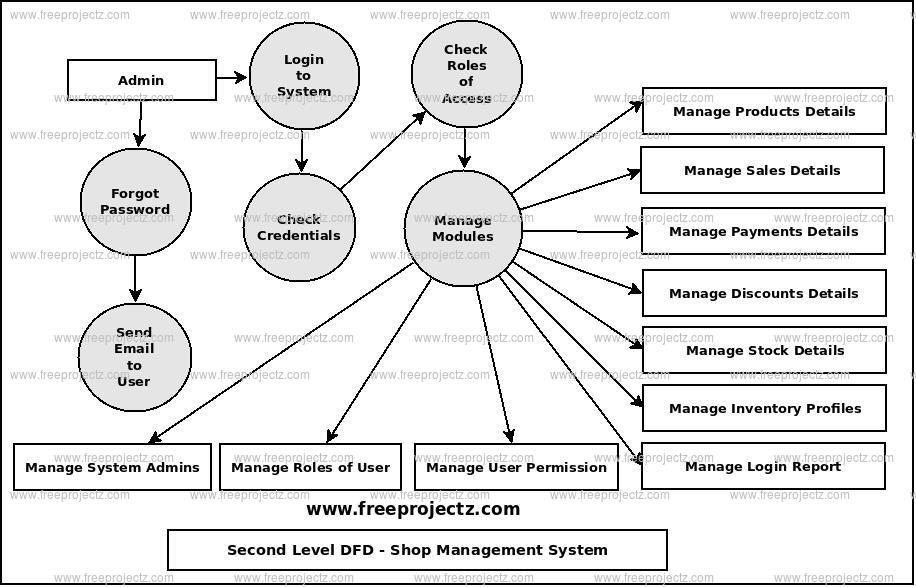 Shop Management System Dataflow Diagram (DFD) FreeProjectz