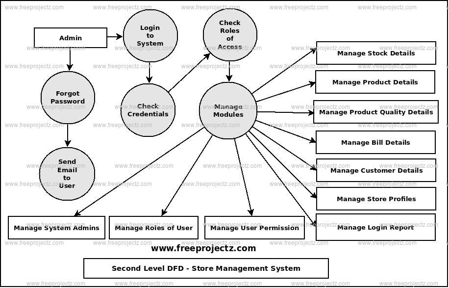 Store Management System Dataflow Diagram (DFD) FreeProjectz