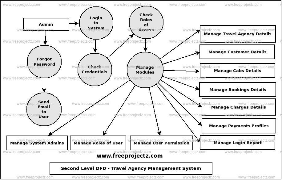 Travel Agency Management System Dataflow Diagram (DFD