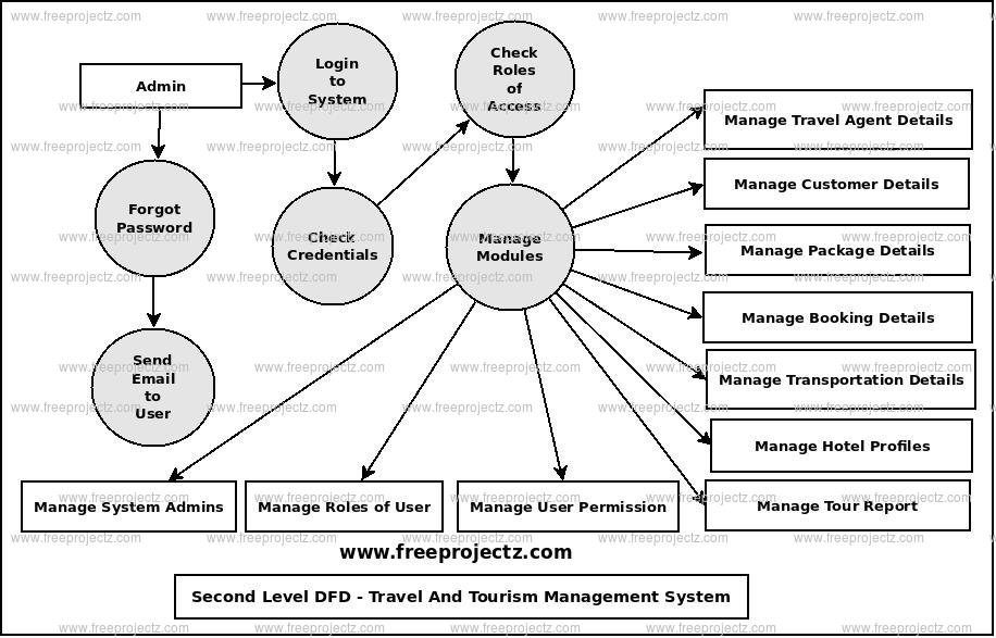 Travel And Tourism Management System Dataflow Diagram (DFD