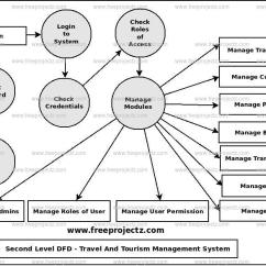 Er Diagram For Hotel Booking System Kenmore Oven Wiring Travel And Tourism Management Dataflow