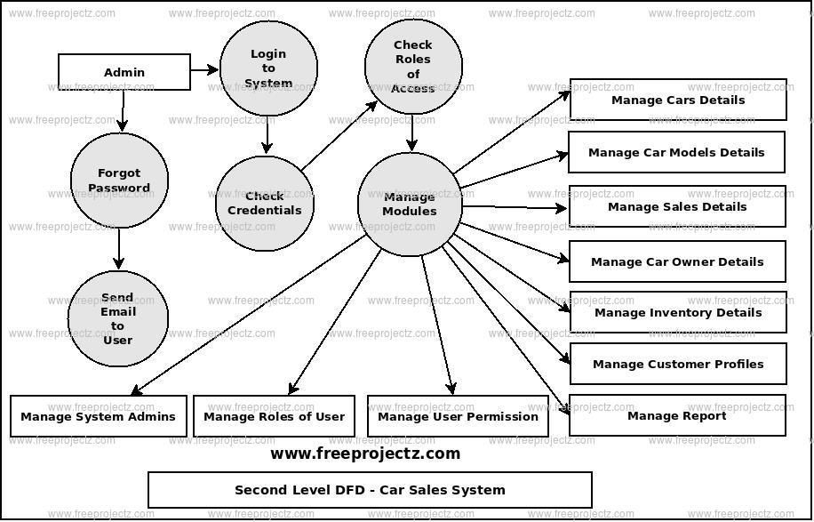 Car Sales System Dataflow Diagram (DFD) FreeProjectz