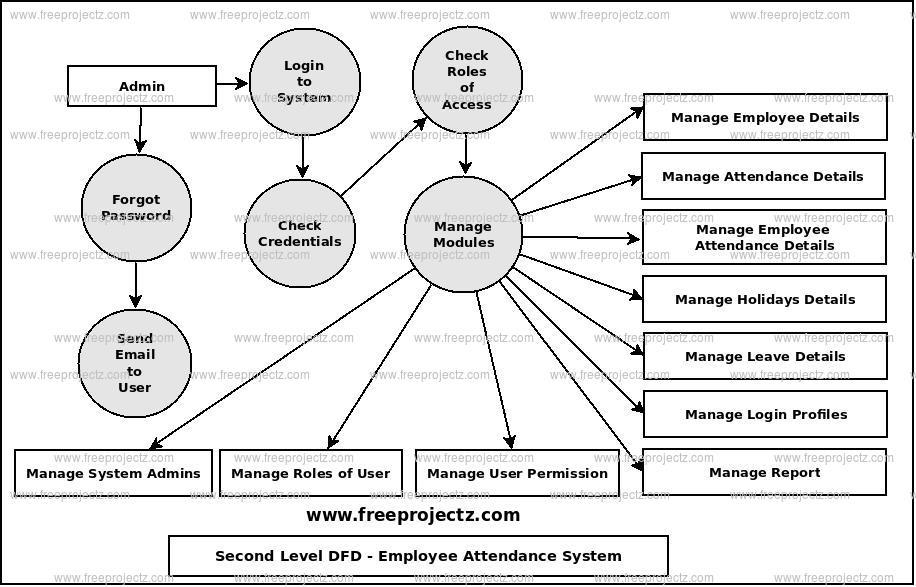er diagram for leave management system gm radio cal err employee attendance dataflow (dfd) freeprojectz