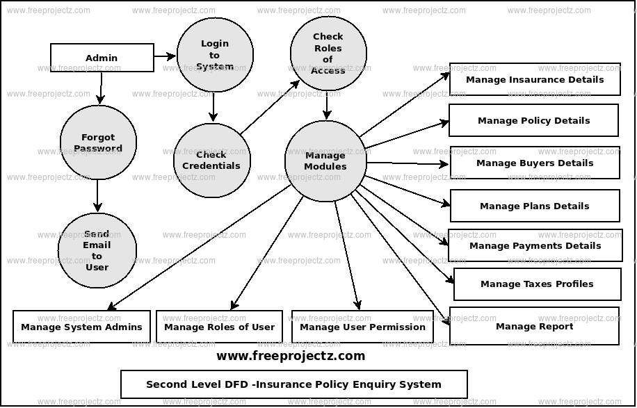 Insurance Policy Enquiry System Dataflow Diagram (DFD
