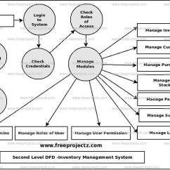 Inventory Management Data Flow Diagram 2006 Bmw X5 Radio Wiring System Dataflow Dfd Freeprojectz Second Level 2nd Of