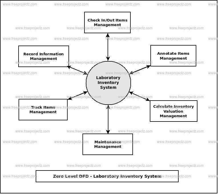 inventory management data flow diagram lutron maestro wireless wiring system dfd of