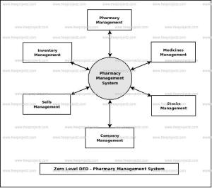 Pharmacy Management System Dataflow Diagram (DFD) FreeProjectz